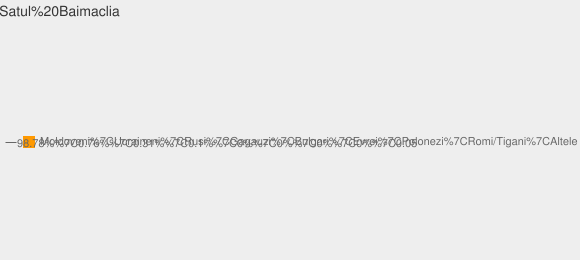 Nationalitati Satul Baimaclia